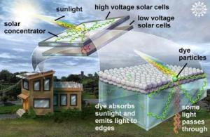 Solar Power from your Windows